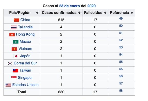 corona virus 2019 - 2020